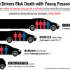 Defensive Driving and Teens